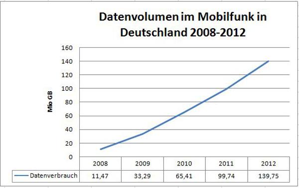 Der Datenverbrauch im Mobilfunk steigt in Deutschland jedes Jahr (Quelle: Bundesnetzagentur)