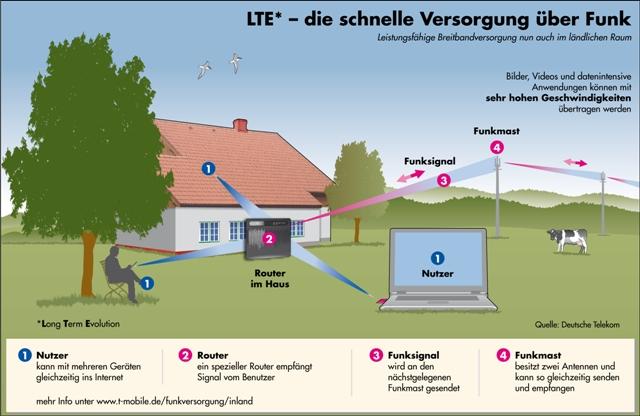 LTE als DSL-Ersatz auf dem Land mit 4G-Router (Bildquelle: Telekom)